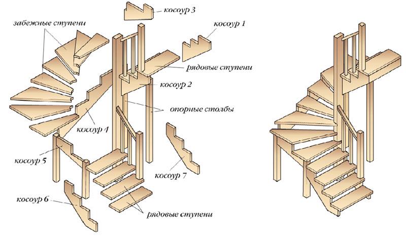 деревянная лестница своими руками, Ленинградская область