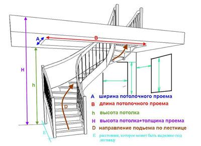 Расчет лестницы на 2 этаж своими руками