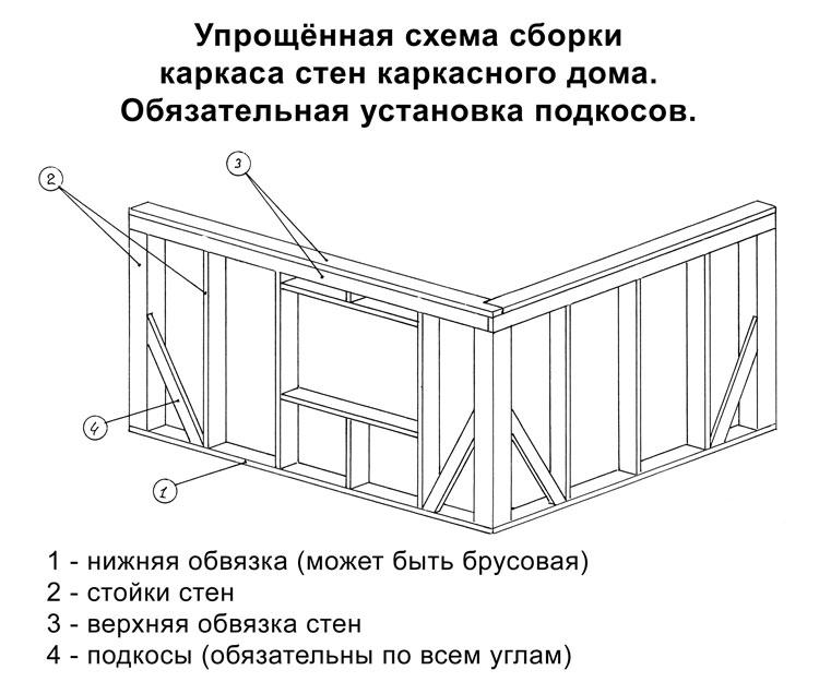 Книги по каркасному строительству скачать