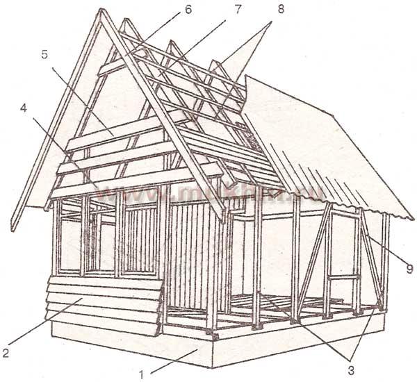 каркасный дом чертеж